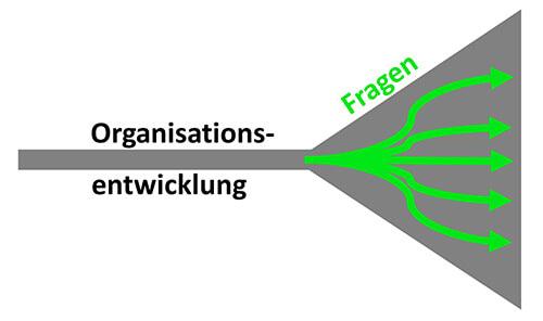 WOE Simultanitaetsprinzip - Fragen schaffen Veraenderung